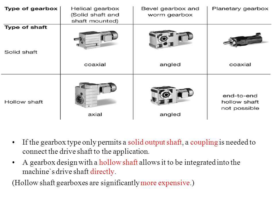 If the gearbox type only permits a solid output shaft, a coupling is needed to connect the drive shaft to the application. A gearbox design with a hol