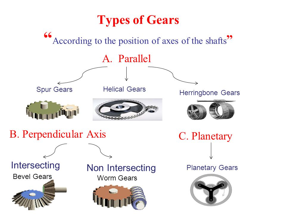 """Types of Gears """" According to the position of axes of the shafts """" A.Parallel Spur Gears Herringbone Gears Helical Gears C. Planetary Planetary Gears"""