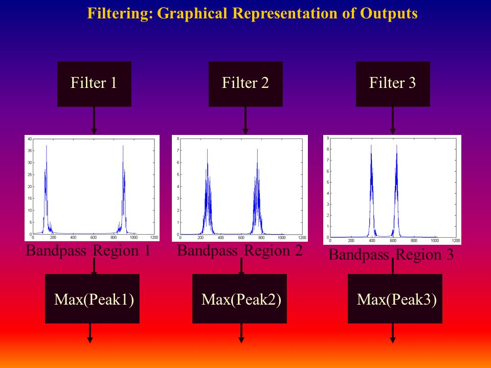 Filtering: Graphical Representation of Outputs Filter 3 Bandpass Region 1Bandpass Region 2 Bandpass Region 3 Filter 2Filter 1 Max(Peak1)Max(Peak2)Max(