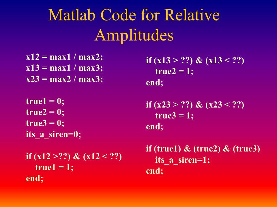 x12 = max1 / max2; x13 = max1 / max3; x23 = max2 / max3; true1 = 0; true2 = 0; true3 = 0; its_a_siren=0; if (x12 > ) & (x12 < ) true1 = 1; end; if (x13 > ) & (x13 ) & (x23 < ) true3 = 1; end; if (true1) & (true2) & (true3) its_a_siren=1; end; Matlab Code for Relative Amplitudes