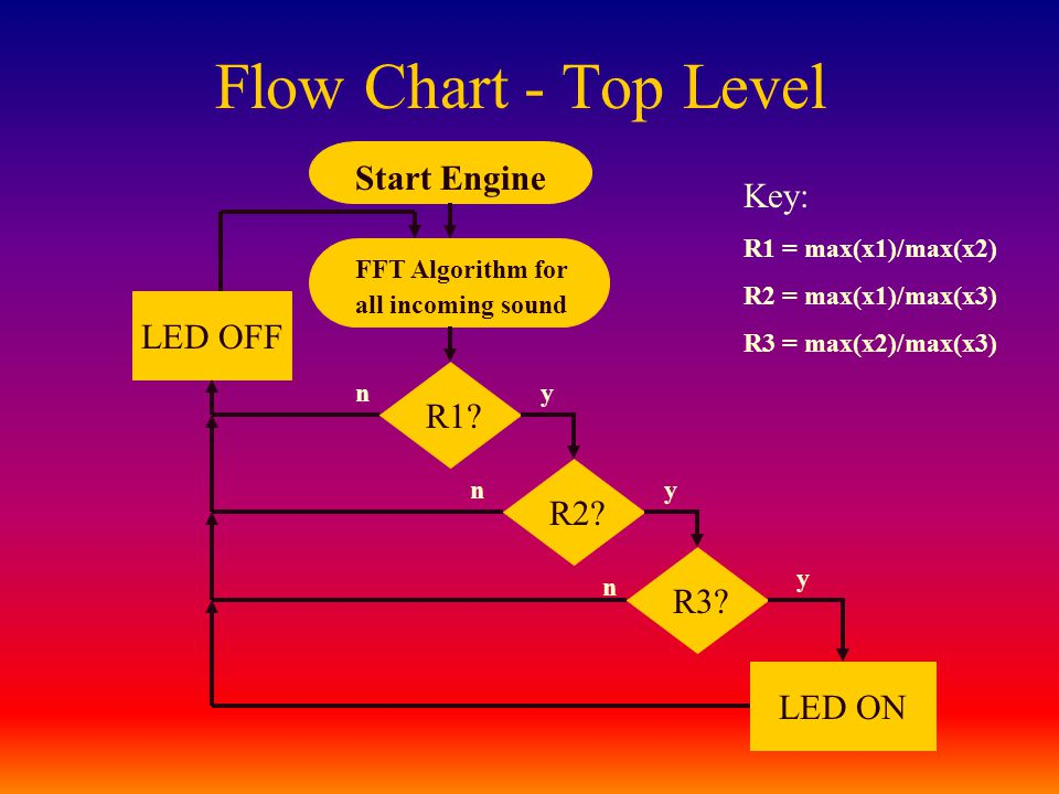 Flow Chart - Top Level Start Engine FFT Algorithm for all incoming sound R1? R2? R3? LED ON y y y n n n Key: R1 = max(x1)/max(x2) R2 = max(x1)/max(x3)
