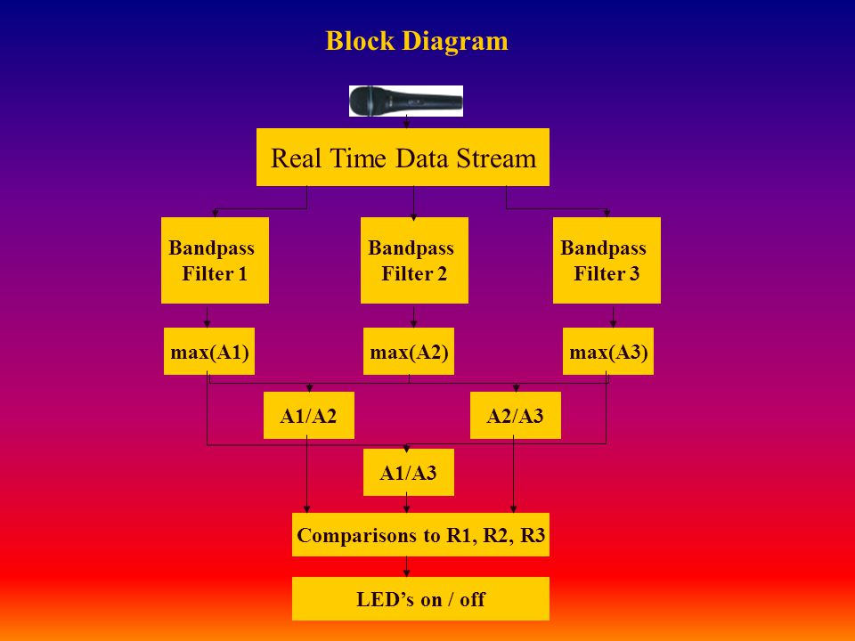 Block Diagram Real Time Data Stream Bandpass Filter 1 Bandpass Filter 2 Bandpass Filter 3 max(A1)max(A2)max(A3) A1/A2A2/A3 A1/A3 Comparisons to R1, R2