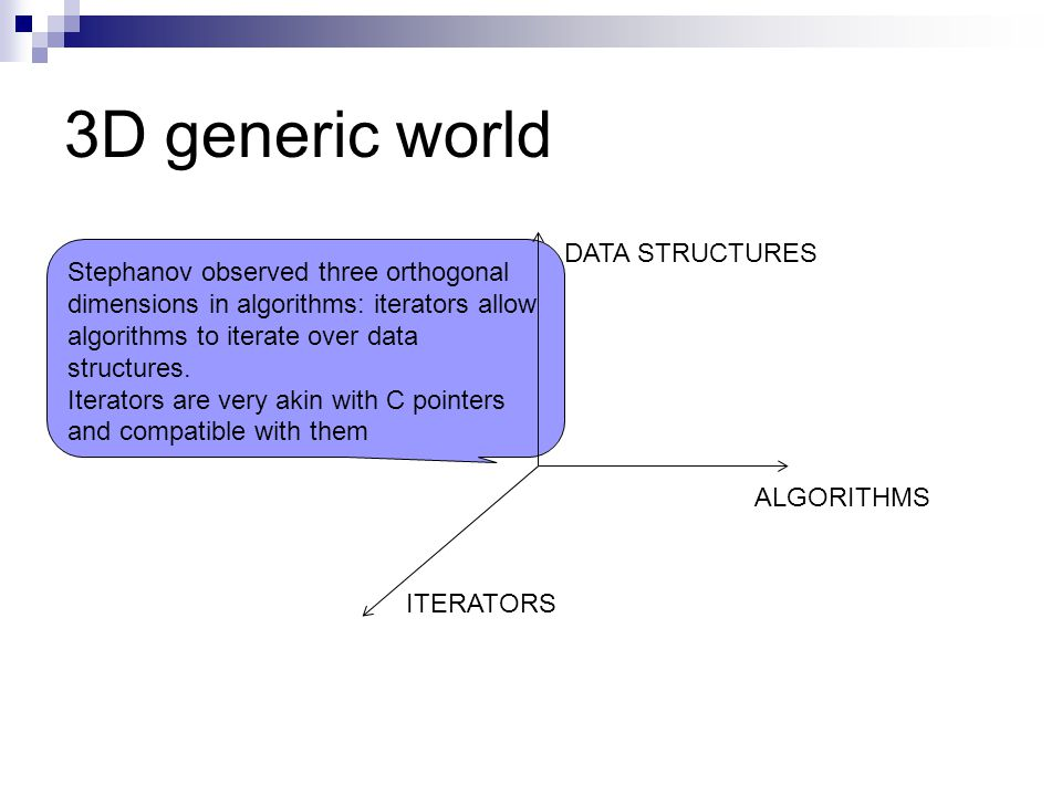 3D generic world ALGORITHMS DATA STRUCTURES ITERATORS Stephanov observed three orthogonal dimensions in algorithms: iterators allow algorithms to iterate over data structures.