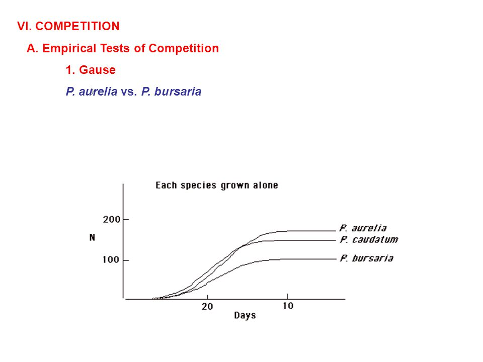 VI. COMPETITION A. Empirical Tests of Competition 1. Gause P. aurelia vs. P. bursaria ):