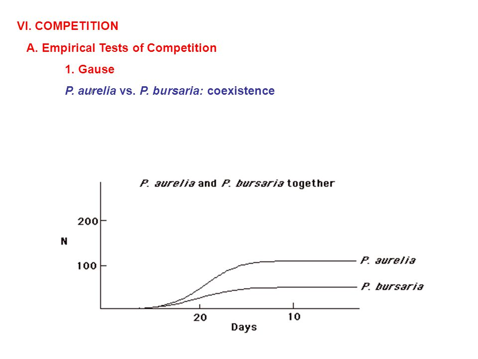 VI. COMPETITION A. Empirical Tests of Competition 1.