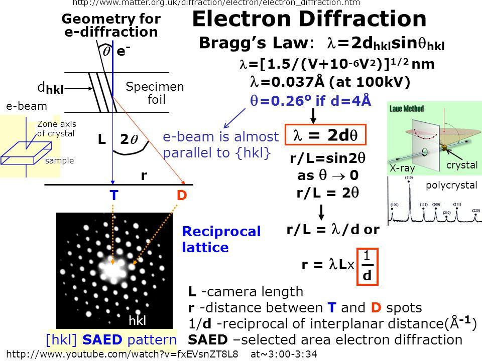 Electron Diffraction Specimen foil T D  e-e- L 2 r d hkl [hkl] SAED pattern L -camera length r -distance between T and D spots 1/d -reciprocal of in