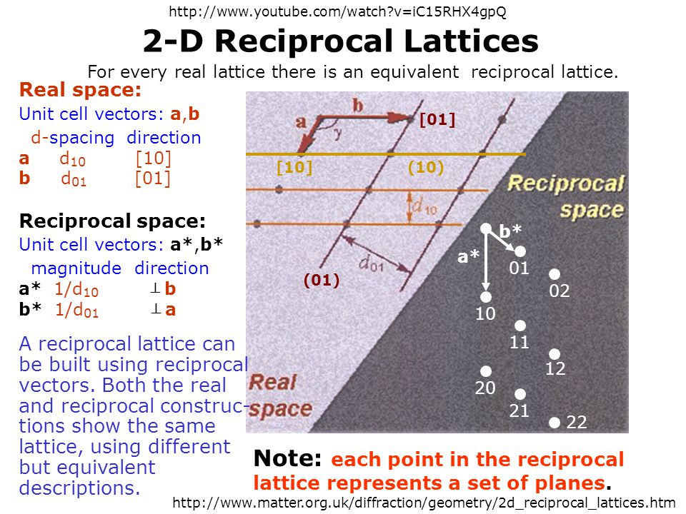 2-D Reciprocal Lattices Real space: Unit cell vectors: a,b d-spacing direction a d 10 [10] b d 01 [01] Reciprocal space: Unit cell vectors: a*,b* magn