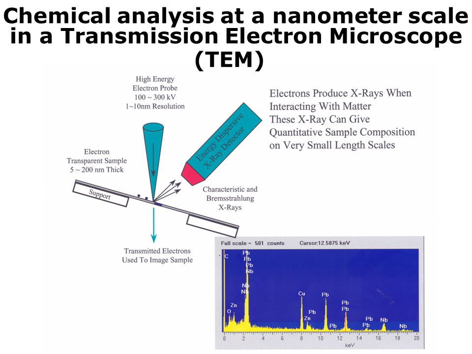 Chemical analysis at a nanometer scale in a Transmission Electron Microscope (TEM)