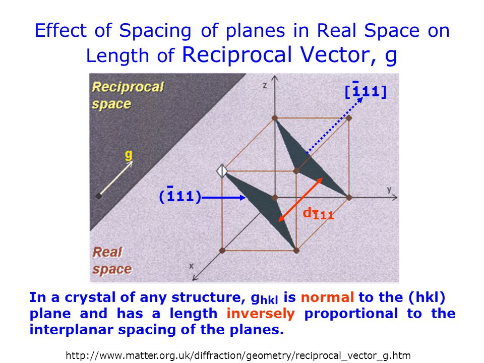 Effect of Spacing of planes in Real Space on Length of Reciprocal Vector, g In a crystal of any structure, g hkl is normal to the (hkl) plane and has