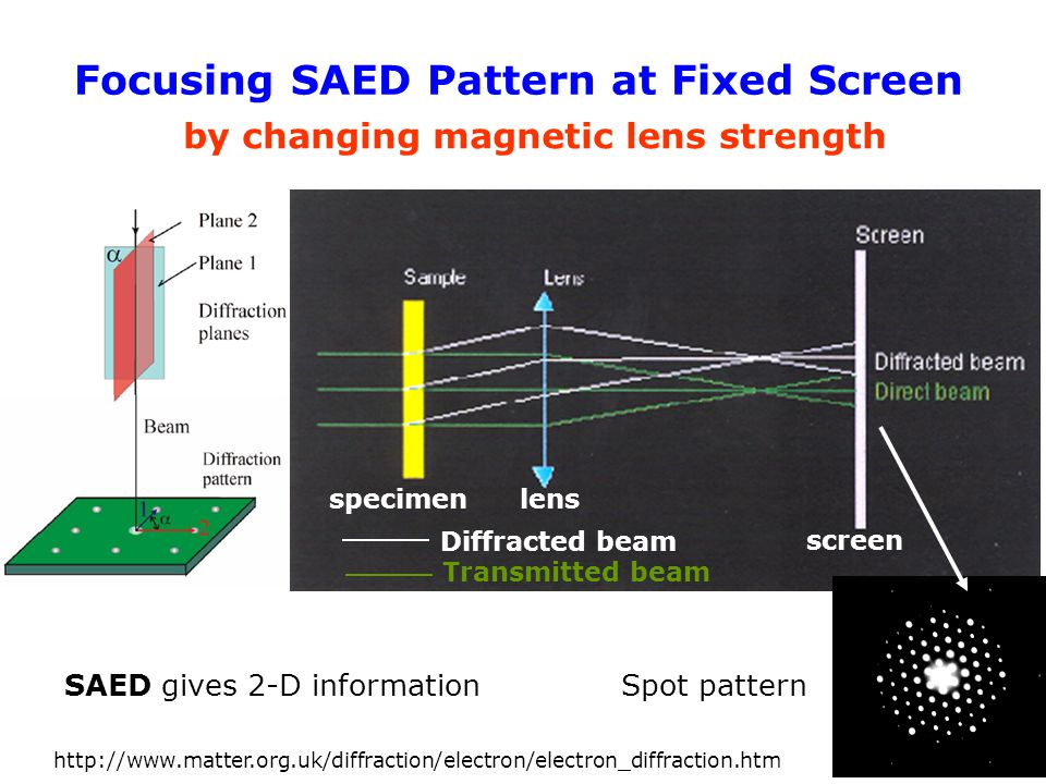 Focusing SAED Pattern at Fixed Screen by changing magnetic lens strength specimenlens screen Transmitted beam Diffracted beam Spot pattern SAED gives