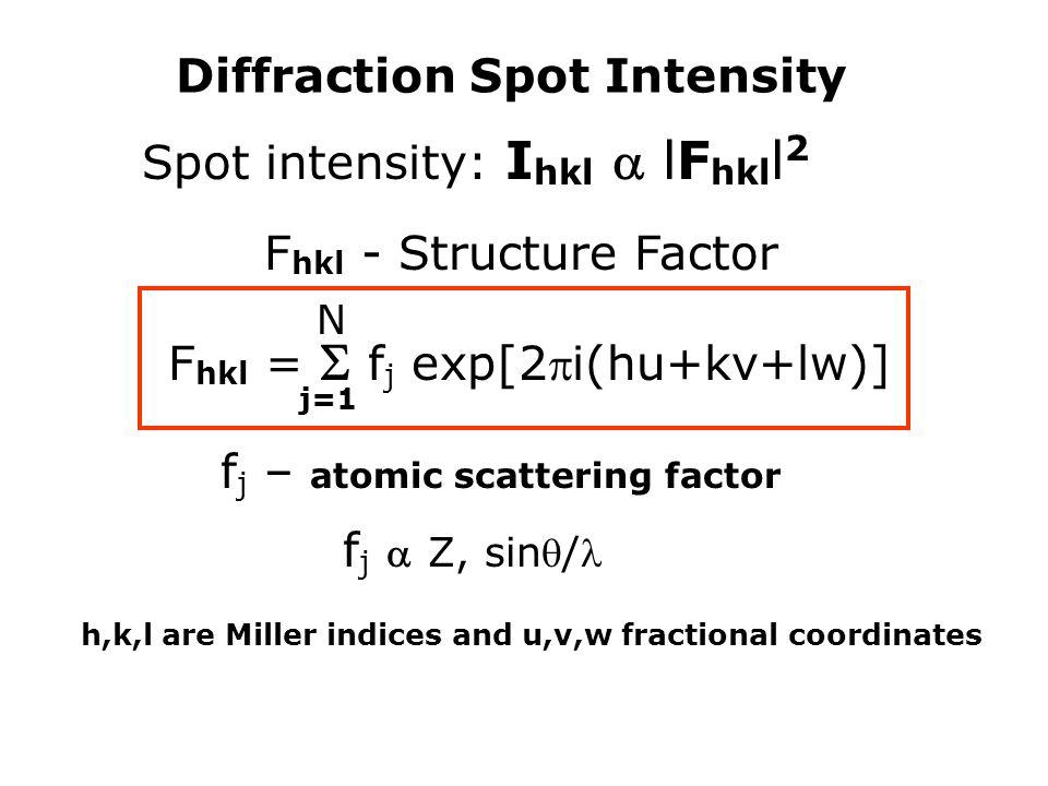 Diffraction Spot Intensity Spot intensity: I hkl  lF hkl l 2 F hkl - Structure Factor F hkl =  f j exp[2i(hu+kv+lw)] N j=1 f j – atomic scattering