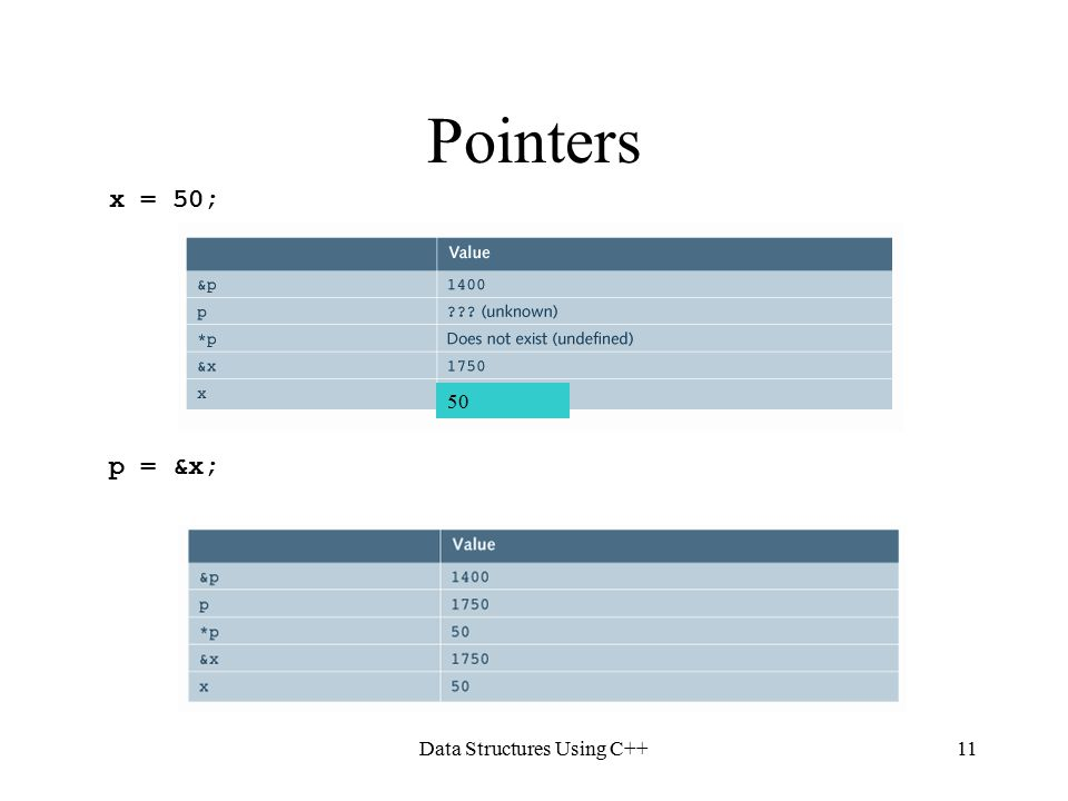 Data Structures Using C++11 Pointers x = 50; p = &x; 50