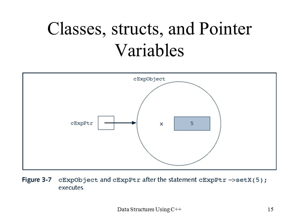 Data Structures Using C++15 Classes, structs, and Pointer Variables