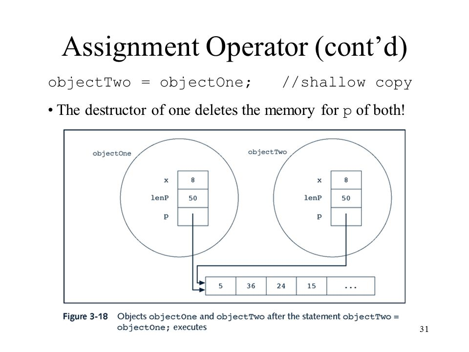 Data Structures Using C++31 Assignment Operator (cont'd) objectTwo = objectOne; //shallow copy The destructor of one deletes the memory for p of both!