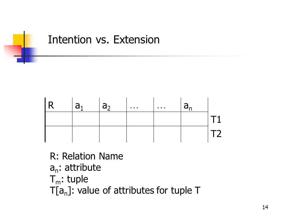 14 Ra1a1 a2a2 …… anan T1 T2 R: Relation Name a n : attribute T m : tuple T[a n ]: value of attributes for tuple T Intention vs.