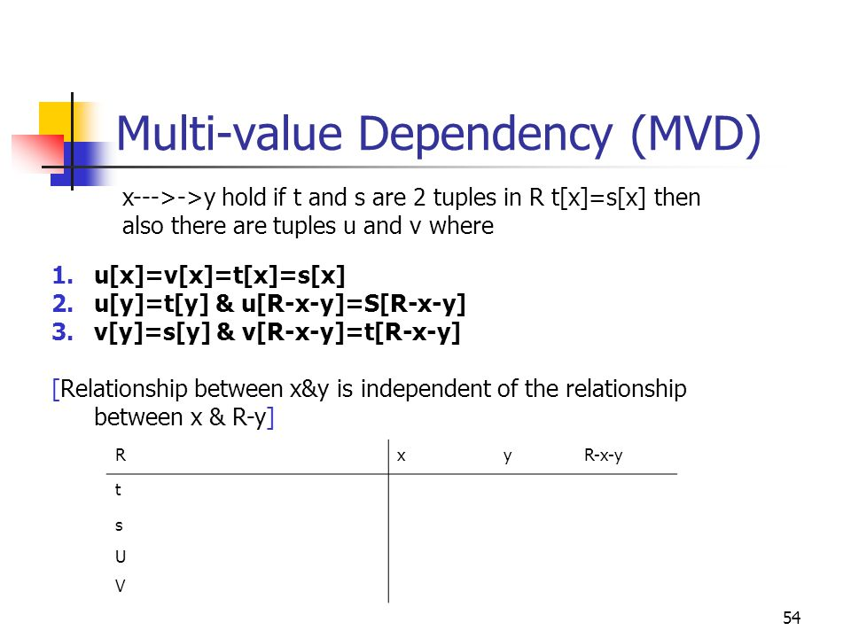 54 Multi-value Dependency (MVD) Rx y R-x-y t s U V x--->->y hold if t and s are 2 tuples in R t[x]=s[x] then also there are tuples u and v where 1.u[x]=v[x]=t[x]=s[x] 2.u[y]=t[y] & u[R-x-y]=S[R-x-y] 3.v[y]=s[y] & v[R-x-y]=t[R-x-y] [Relationship between x&y is independent of the relationship between x & R-y]