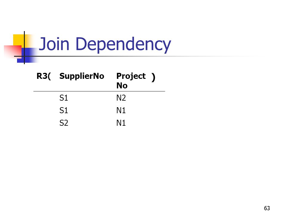 63 Join Dependency R3(SupplierNoProject No ) S1N2 S1N1 S2N1