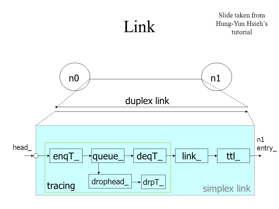 Link n0n1 enqT_queue_deqT_ drophead_ drpT_ link_ttl_ n1 entry_ head_ tracing simplex link duplex link Slide taken from Hung-Yun Hsieh's tutorial