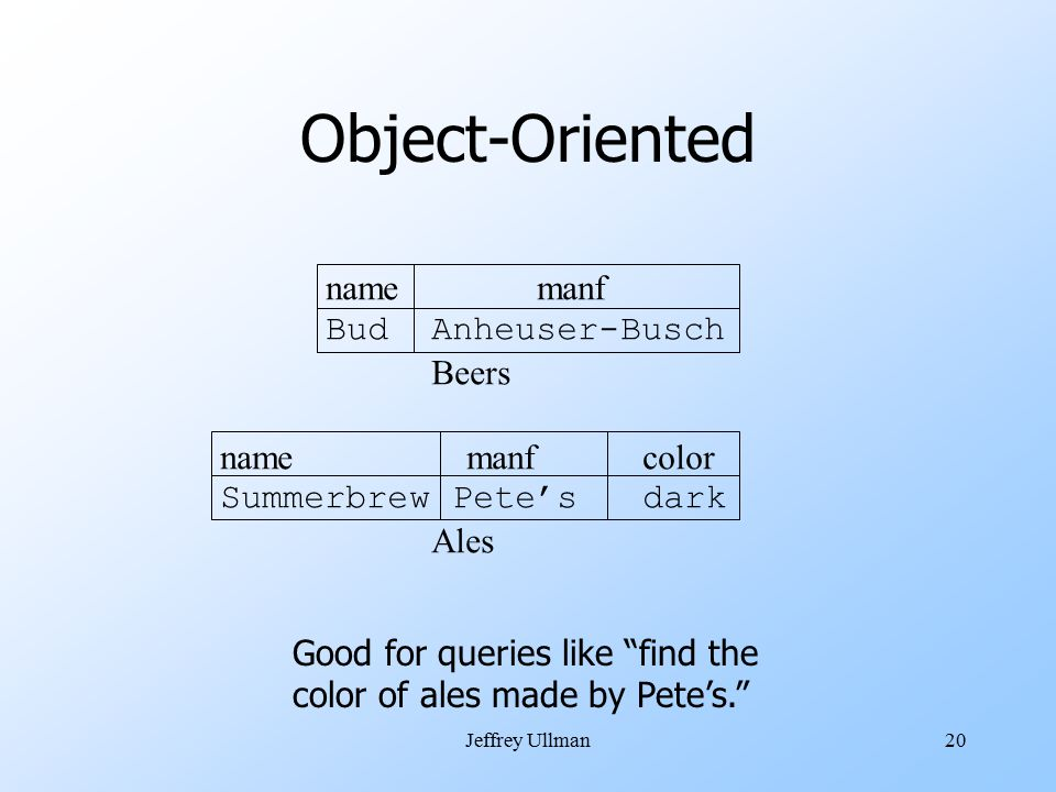 Jeffrey Ullman20 Object-Oriented namemanf BudAnheuser-Busch Beers name manfcolor Summerbrew Pete'sdark Ales Good for queries like find the color of ales made by Pete's.