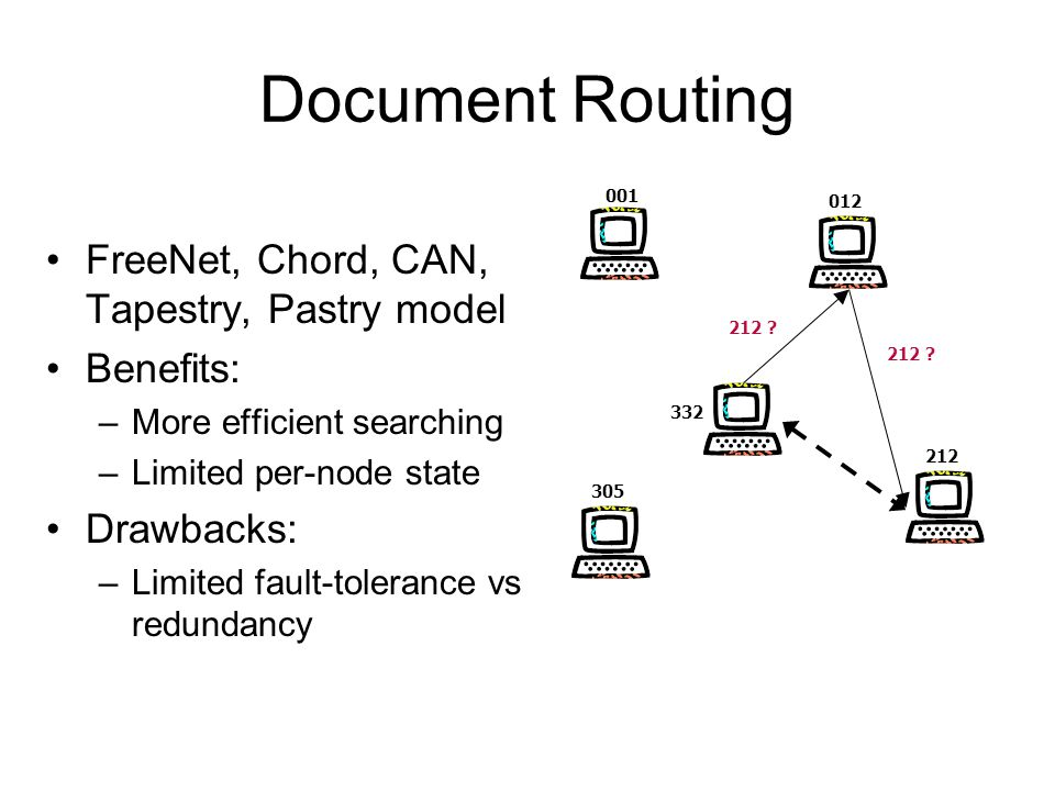 Document Routing FreeNet, Chord, CAN, Tapestry, Pastry model Benefits: –More efficient searching –Limited per-node state Drawbacks: –Limited fault-tolerance vs redundancy 001 012 212 305 332 212