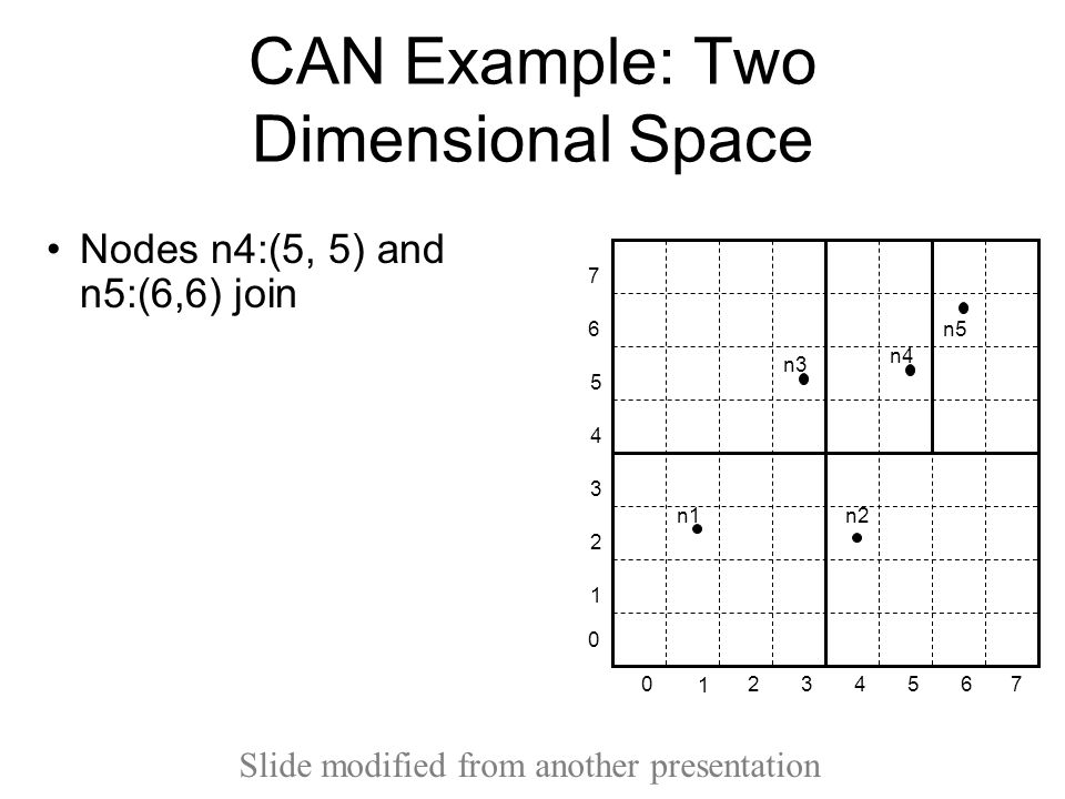 CAN Example: Two Dimensional Space Nodes n4:(5, 5) and n5:(6,6) join 1 234 5 670 1 2 3 4 5 6 7 0 n1 n2 n3 n4 n5 Slide modified from another presentation