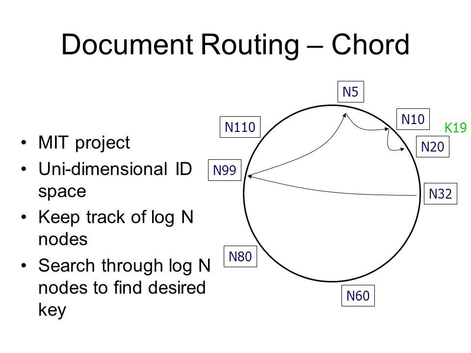 Document Routing – Chord MIT project Uni-dimensional ID space Keep track of log N nodes Search through log N nodes to find desired key N32 N10 N5 N20 N110 N99 N80 N60 K19
