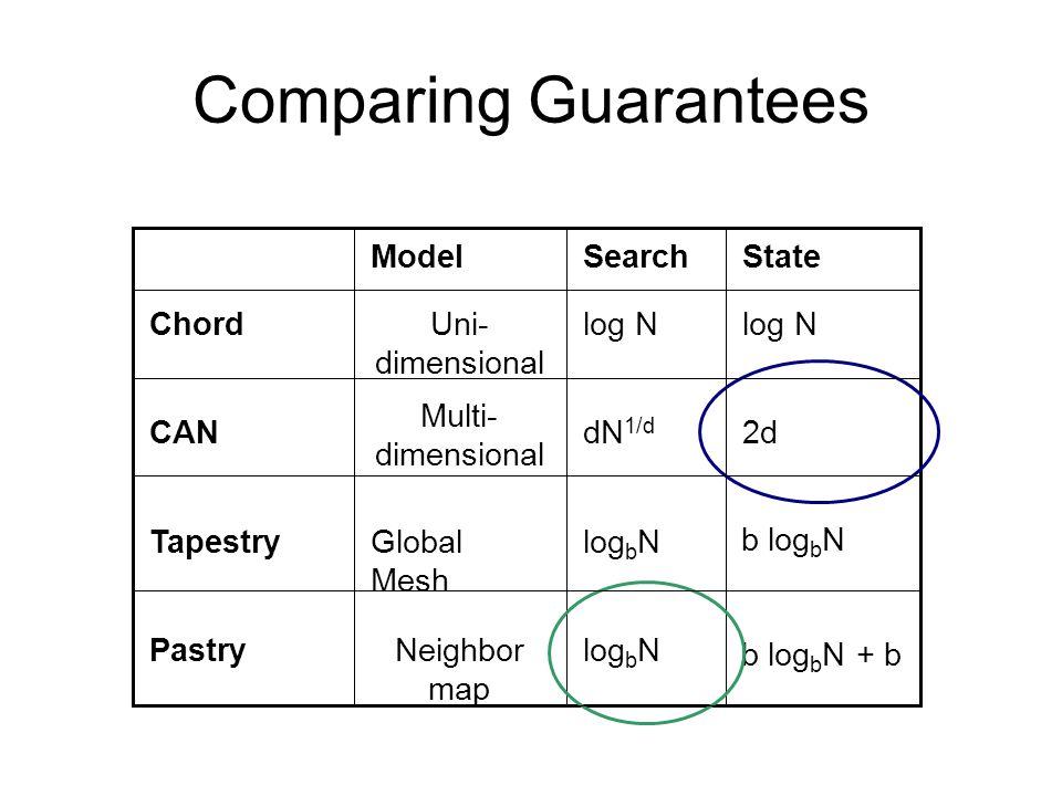 Comparing Guarantees log b NNeighbor map Pastry b log b N log b NGlobal Mesh Tapestry 2ddN 1/d Multi- dimensional CAN log N Uni- dimensional Chord StateSearchModel b log b N + b