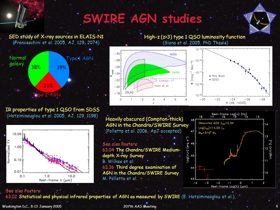 207th AAS Meeting Washington D.C., 8-13 January 2005 5 SWIRE AGN studies Type 1 AGN Type 2 AGN Normal galaxy SED study of X-ray sources in ELAIS-N1 (Franceschini et al.