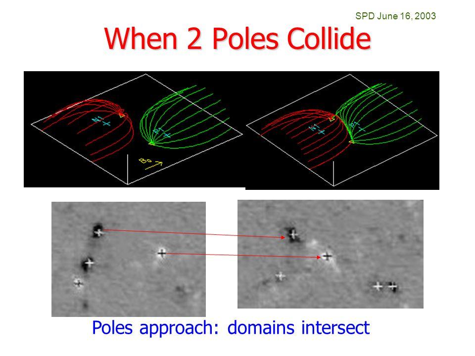 SPD June 16, 2003 When 2 Poles Collide Poles approach: domains intersect