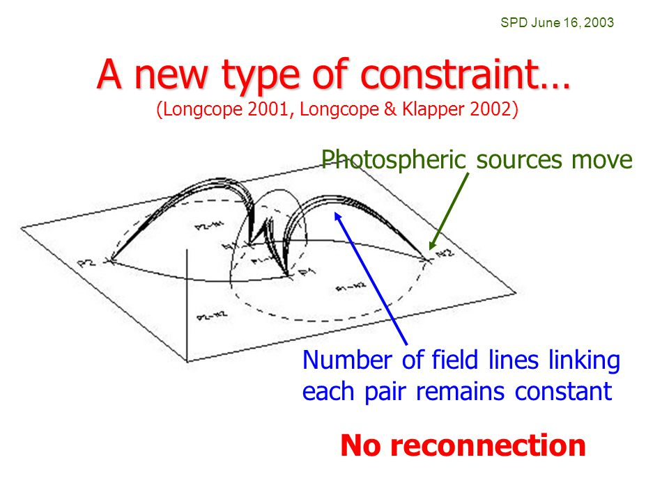 SPD June 16, 2003 A new type of constraint… Number of field lines linking each pair remains constant (Longcope 2001, Longcope & Klapper 2002) No reconnection Photospheric sources move