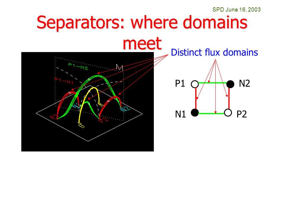 SPD June 16, 2003 Separators: where domains meet P2N1 N2P1 Distinct flux domains