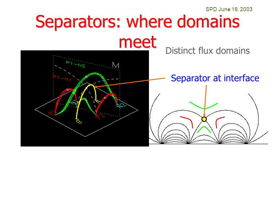SPD June 16, 2003 Separators: where domains meet Distinct flux domains Separator at interface