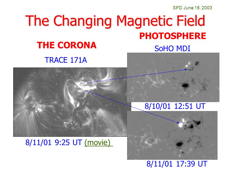SPD June 16, 2003 The Changing Magnetic Field TRACE 171A 8/10/01 12:51 UT 8/11/01 17:39 UT 8/11/01 9:25 UT (movie)(movie) THE CORONA PHOTOSPHERE SoHO MDI