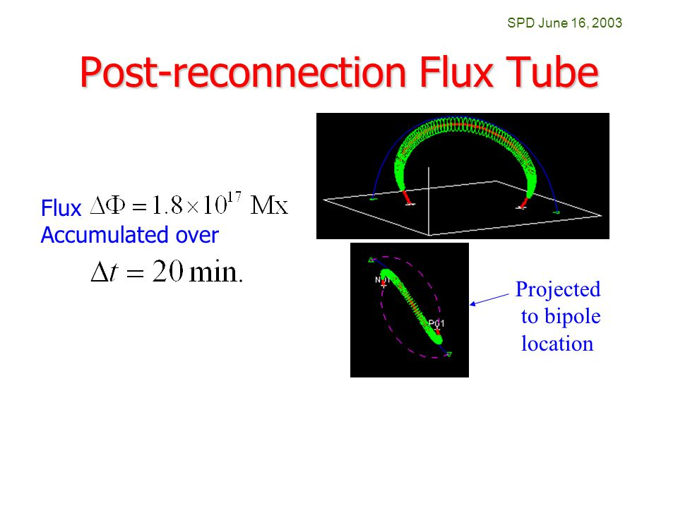 SPD June 16, 2003 Post-reconnection Flux Tube Flux Accumulated over Projected to bipole location