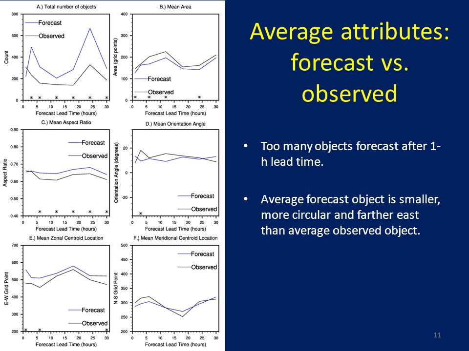 Average attributes: forecast vs. observed 11 Too many objects forecast after 1- h lead time.