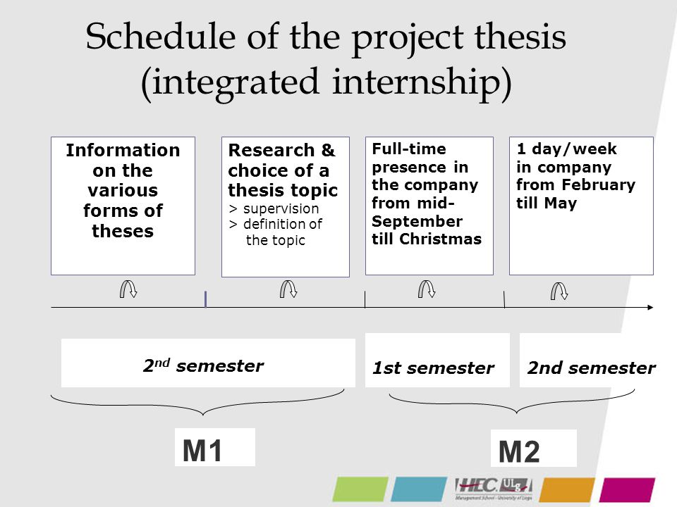 Schedule of the project thesis (integrated internship) M1 M2 2 nd semester 1st semester Full-time presence in the company from mid- September till Christmas Research & choice of a thesis topic > supervision > definition of the topic 1 day/week in company from February till May Information on the various forms of theses 2nd semester