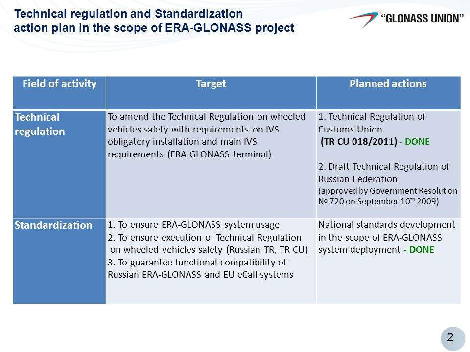 2 Technical regulation and Standardization action plan in the scope of ERA-GLONASS project Field of activityTargetPlanned actions Technical regulation To amend the Technical Regulation on wheeled vehicles safety with requirements on IVS obligatory installation and main IVS requirements (ERA-GLONASS terminal) 1.