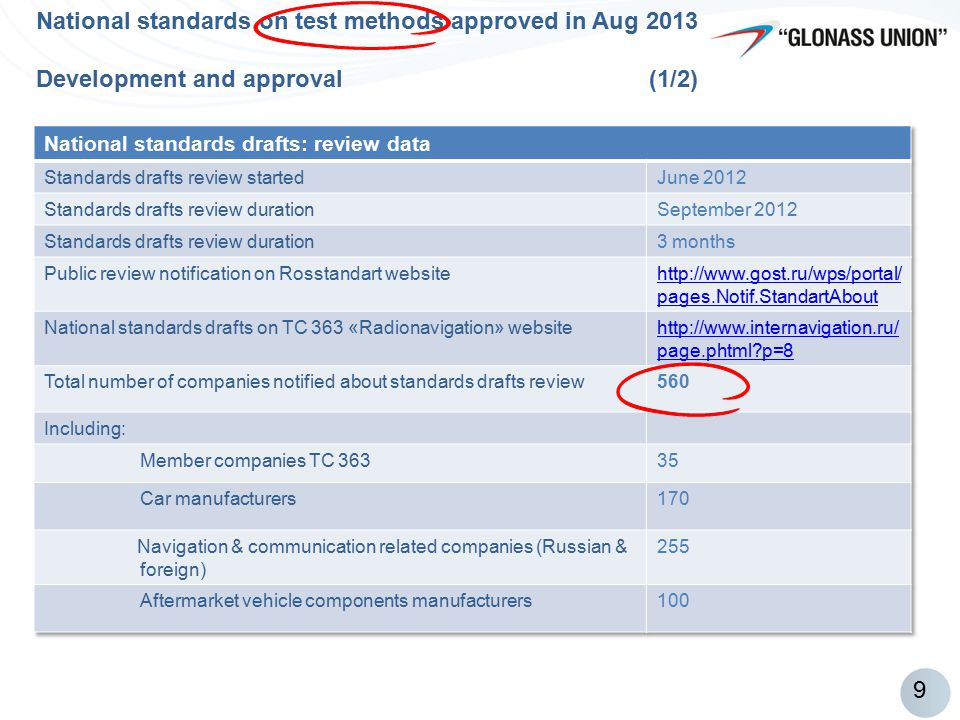 9 National standards on test methods approved in Aug 2013 Development and approval (1/2)