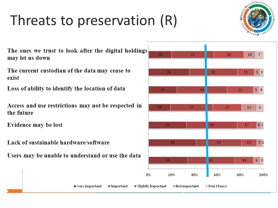 Threats to preservation (R) The ones we trust to look after the digital holdings may let us down The current custodian of the data may cease to exist Loss of ability to identify the location of data Access and use restrictions may not be respected in the future Evidence may be lost Lack of sustainable hardware/software Users may be unable to understand or use the data