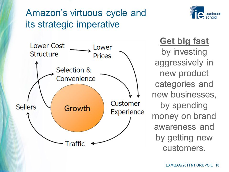 EXMBAQ 2011 N1 GRUPO E | 10 Amazon's virtuous cycle and its strategic imperative Get big fast by investing aggressively in new product categories and