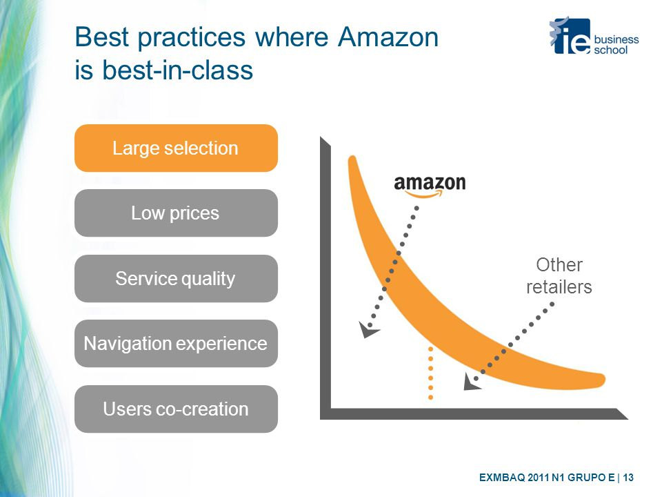EXMBAQ 2011 N1 GRUPO E | 13 Best practices where Amazon is best-in-class Large selection Low prices Service quality Navigation experience Other retailers Users co-creation