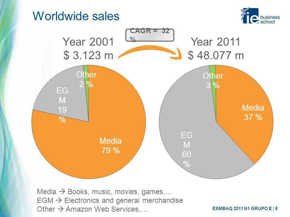 EXMBAQ 2011 N1 GRUPO E | 6 Worldwide sales Year 2001 $ 3.123 m Year 2011 $ 48.077 m Other 3 % EG M 60 % Media 37 % Media 79 % EG M 19 % Other 2 % Medi