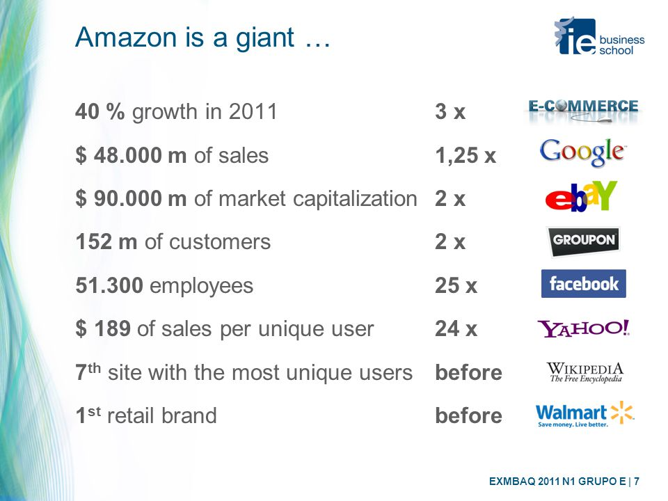 EXMBAQ 2011 N1 GRUPO E | 7 Amazon is a giant … 40 % growth in 20113 x $ 48.000 m of sales1,25 x $ 90.000 m of market capitalization2 x 152 m of customers2 x 51.300 employees25 x $ 189 of sales per unique user24 x 7 th site with the most unique usersbefore 1 st retail brandbefore