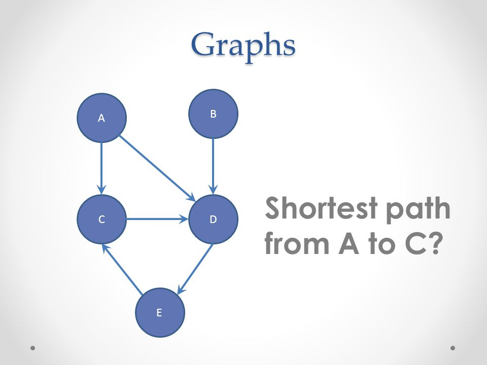 Graphs A B CD E Shortest path from A to C