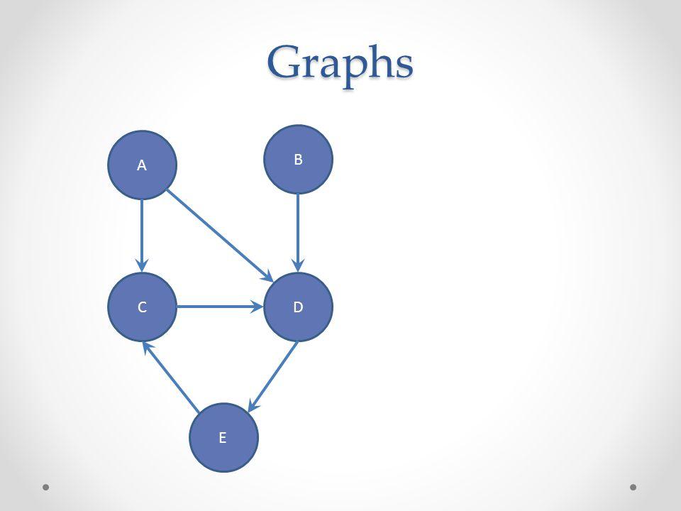 Graphs A B CD E Nodes
