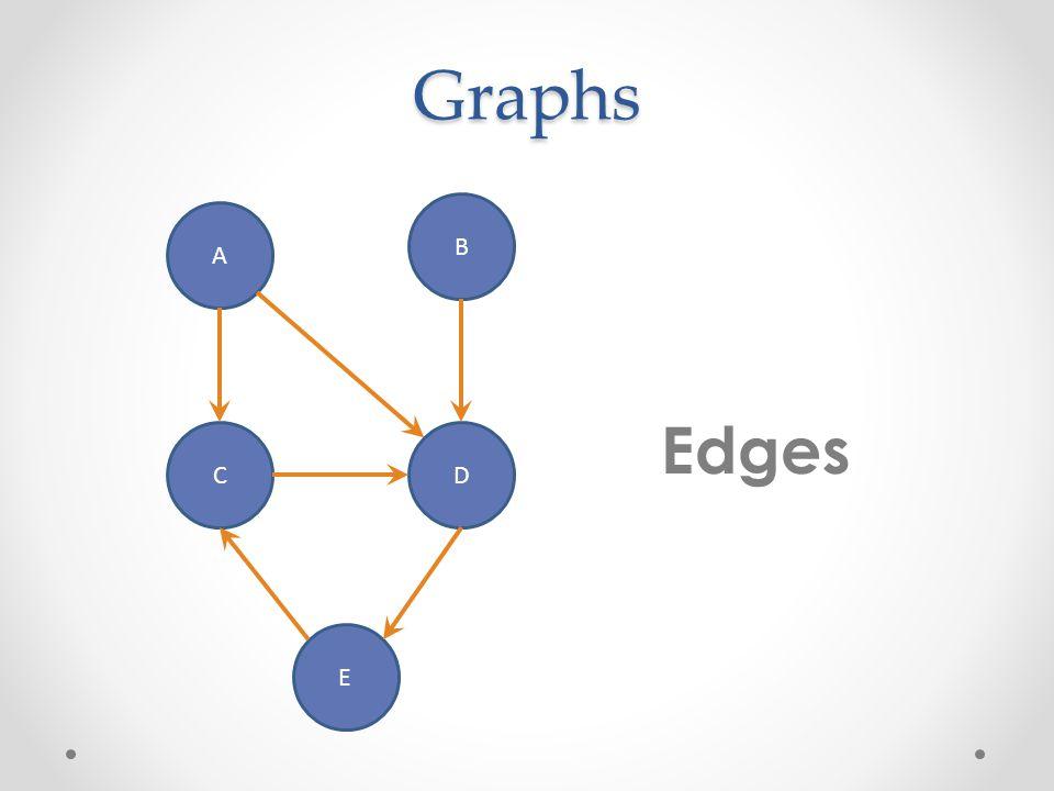 Graphs A B CD E Edges
