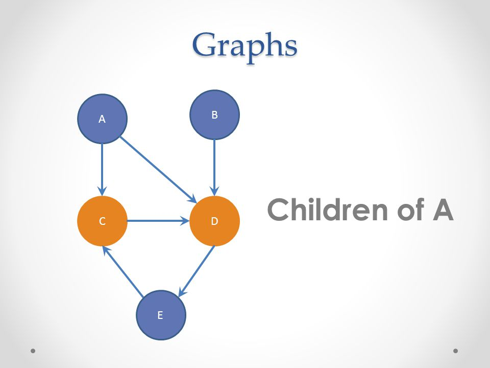Graphs A B CD E Children of A
