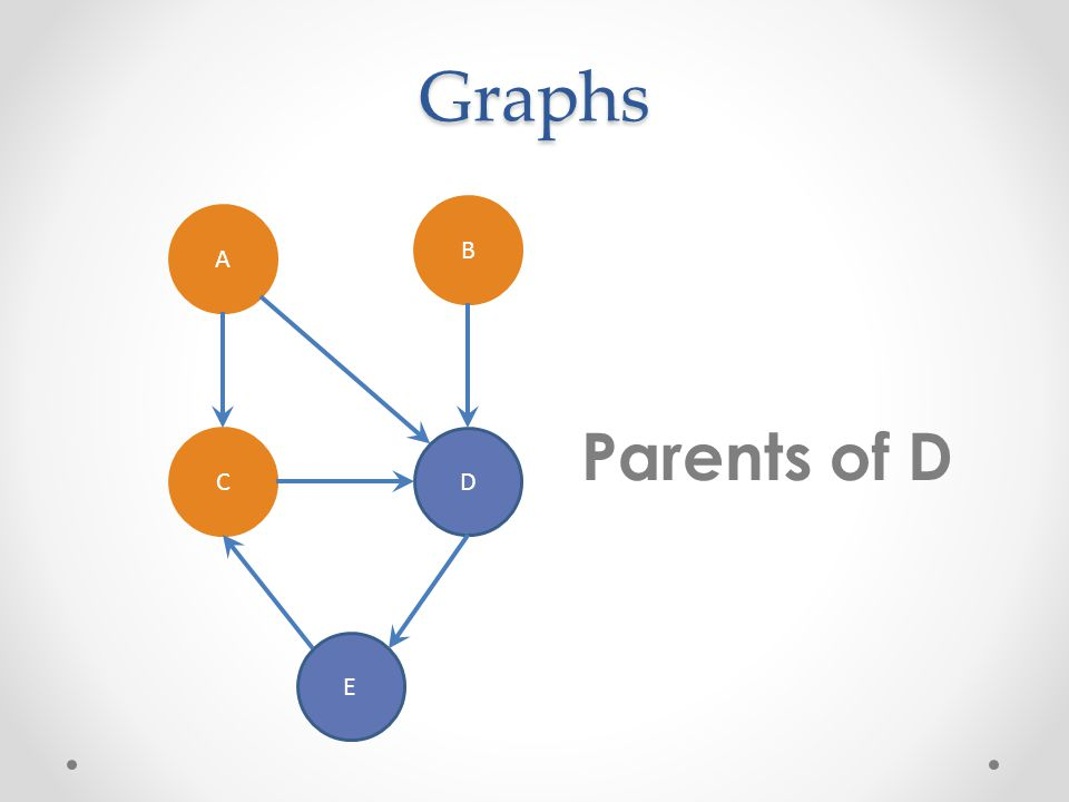 Graphs A B CD E Path from A to C