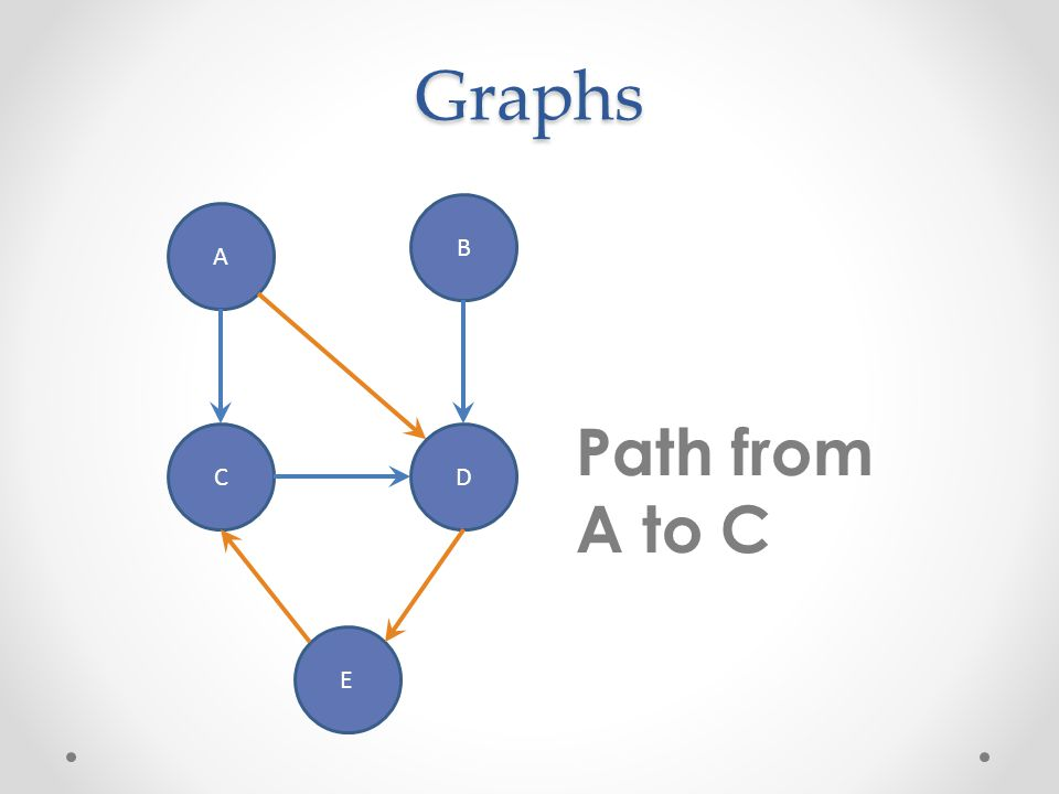 Graphs A B CD E Shortest path from A to C?