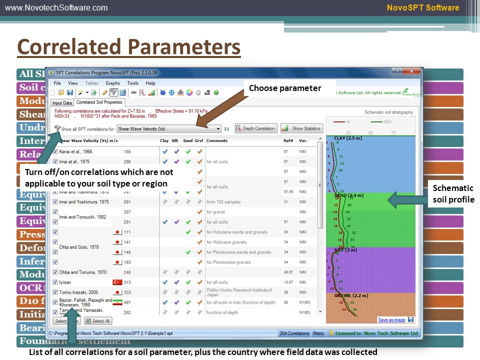 www.NovotechSoftware.comNovoSPT Software Correlated Parameters All SPT correction factorsSoil compactnessModulus of elasticity (Es)Shear modulus (Gmax)Undrained shear strength (Su) Internal angle of friction (  ) Relative density (Dr)Shear wave velocity (Vs)Liquefaction CRREquivalent Becker densityEquivalent CPT tip resistance (qc)Equivalent Wildcat penetrometer blowsPressuremeter deformation modulusDeformation modulus (mv) Inferred unit weight (  ) Modulus of subgrade reaction (Ks)OCR for claysD10 for granular soilsInitial stiff modulus (Go)Bearing capacity of shallow and deep footingFoundation settlement List of all correlations for a soil parameter, plus the country where field data was collected Choose parameter Turn off/on correlations which are not applicable to your soil type or region Schematic soil profile